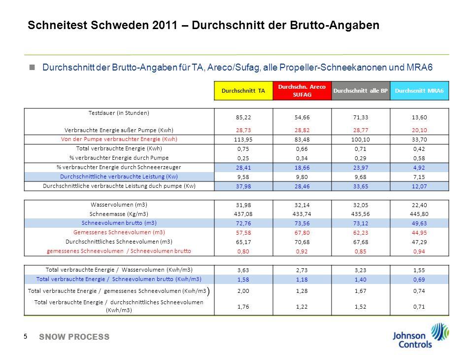 Schneitest Schweden 2011 – Durchschnitt der Brutto-Angaben