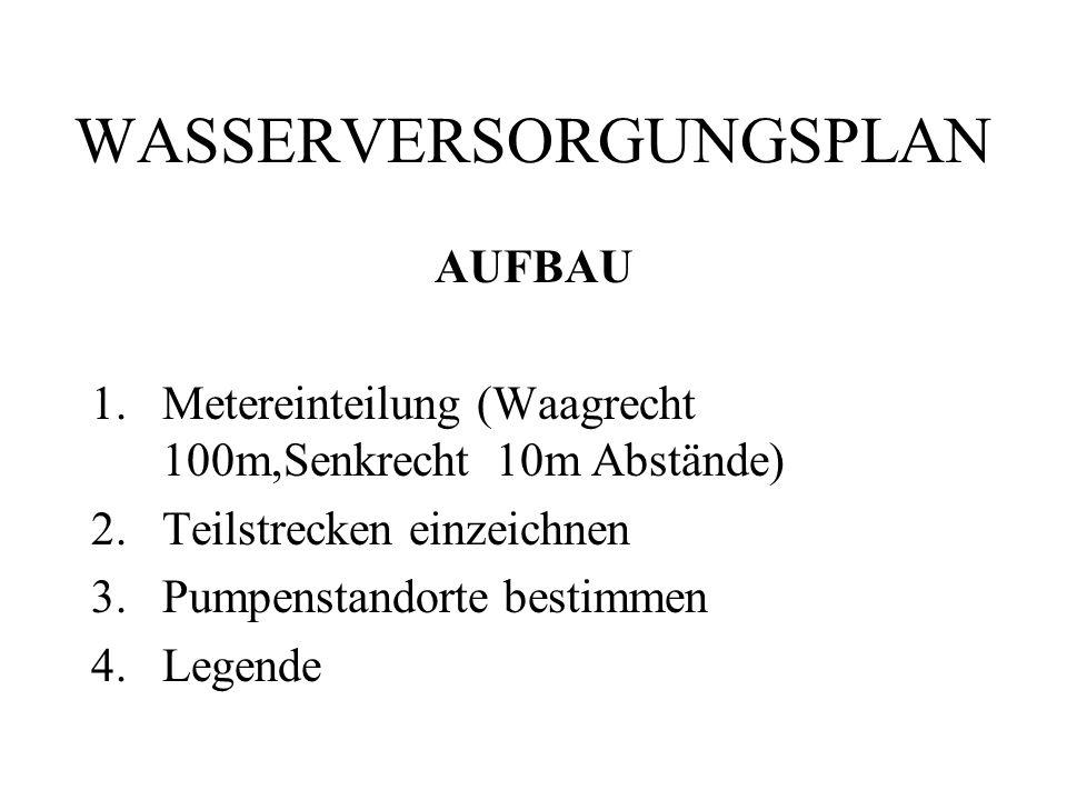 WASSERVERSORGUNGSPLAN