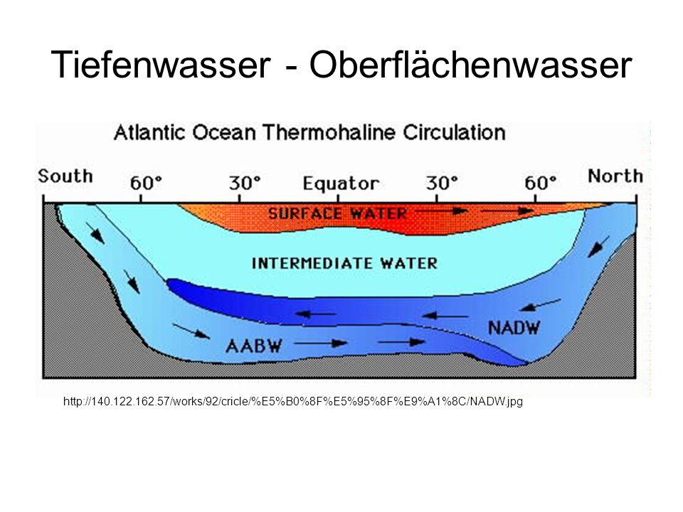 Tiefenwasser - Oberflächenwasser