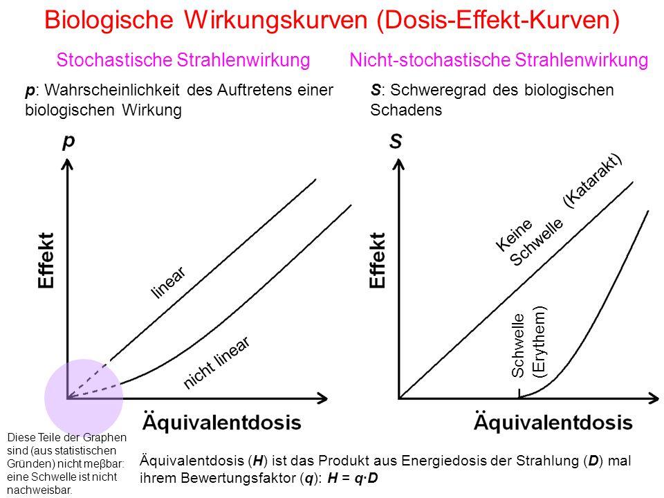 Biologische Wirkungskurven (Dosis-Effekt-Kurven)
