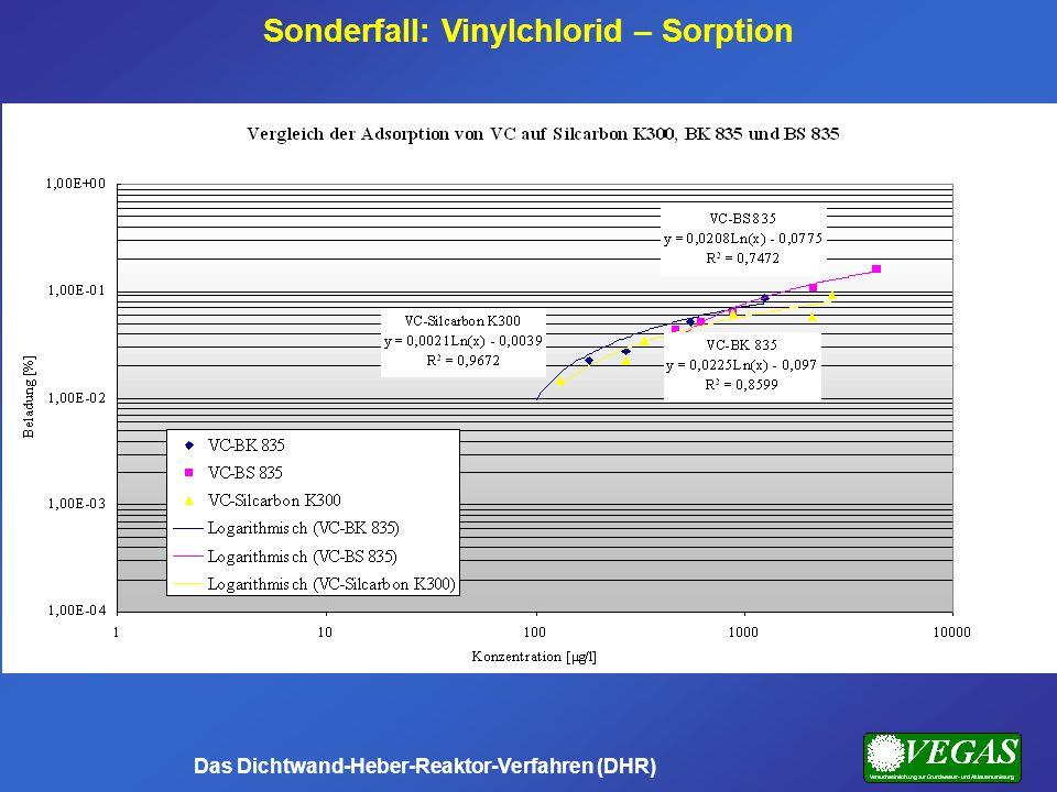 Sonderfall: Vinylchlorid – Sorption