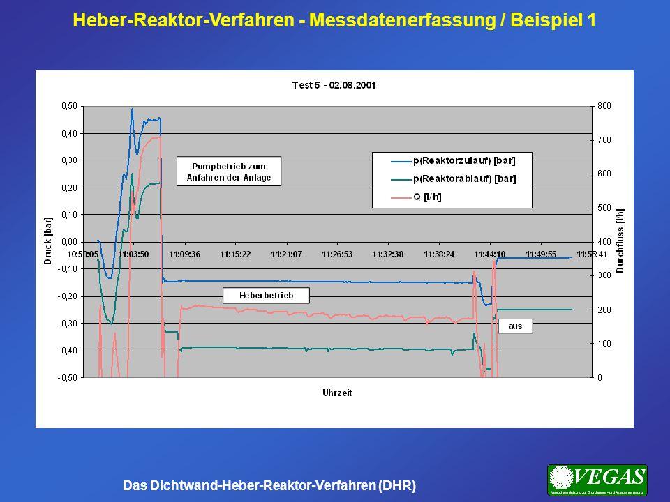 Heber-Reaktor-Verfahren - Messdatenerfassung / Beispiel 1