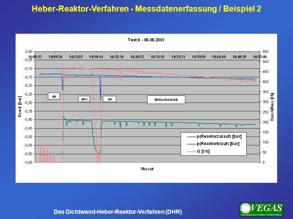 Heber-Reaktor-Verfahren - Messdatenerfassung / Beispiel 2