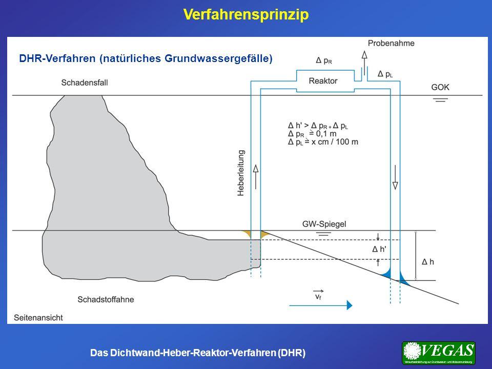 Verfahrensprinzip DHR-Verfahren (natürliches Grundwassergefälle)