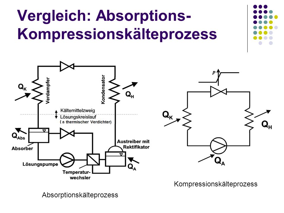 Vergleich: Absorptions- Kompressionskälteprozess