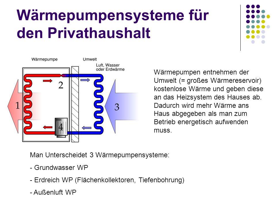 Wärmepumpensysteme für den Privathaushalt