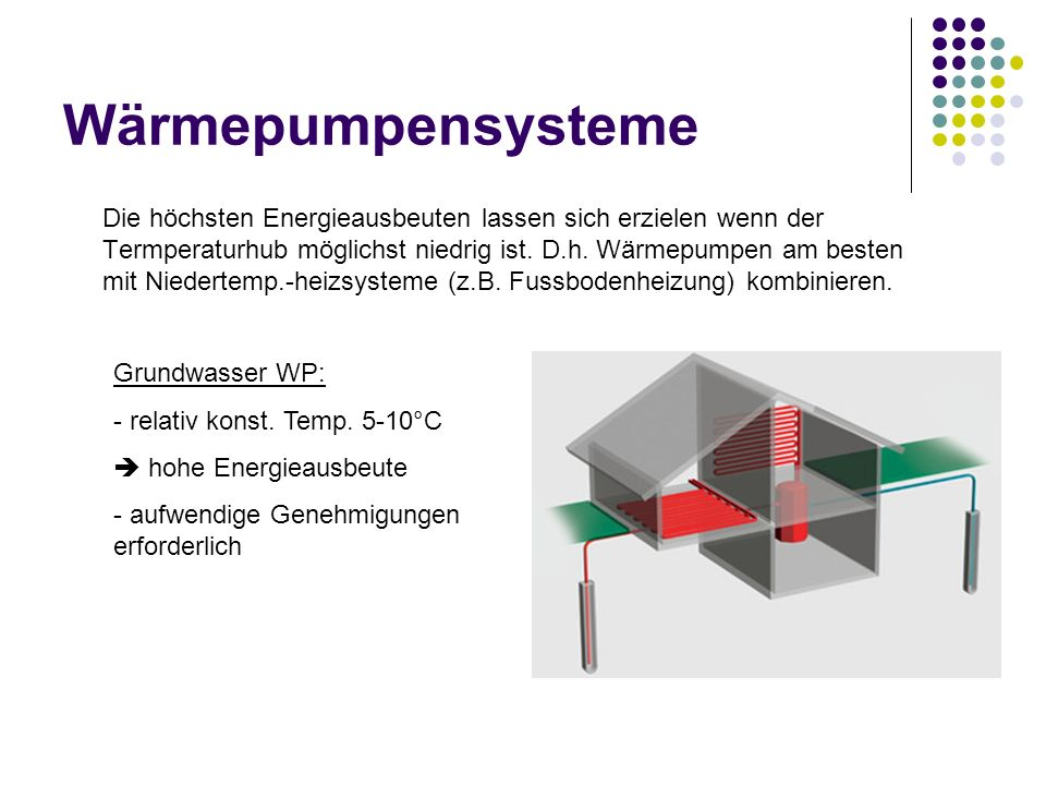 Wärmepumpensysteme