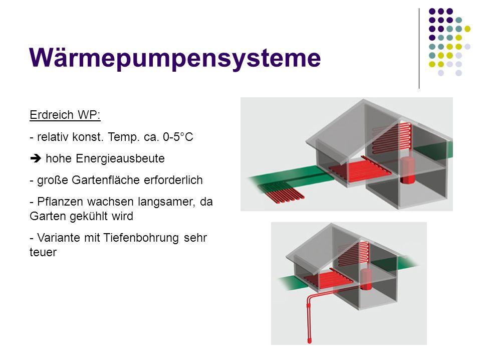 Wärmepumpensysteme Erdreich WP: relativ konst. Temp. ca. 0-5°C