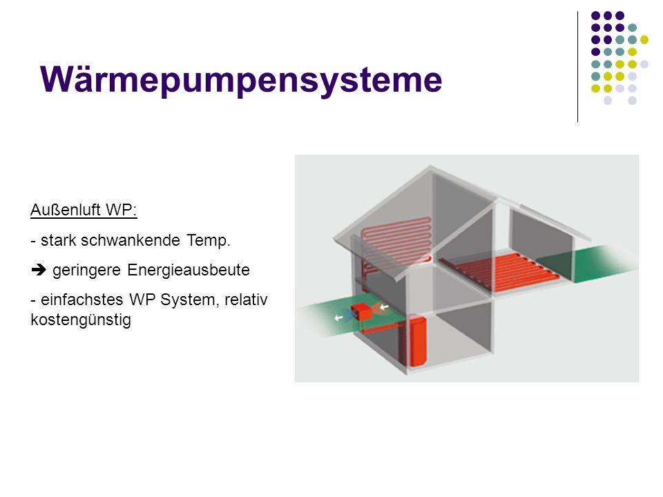 Wärmepumpensysteme Außenluft WP: stark schwankende Temp.