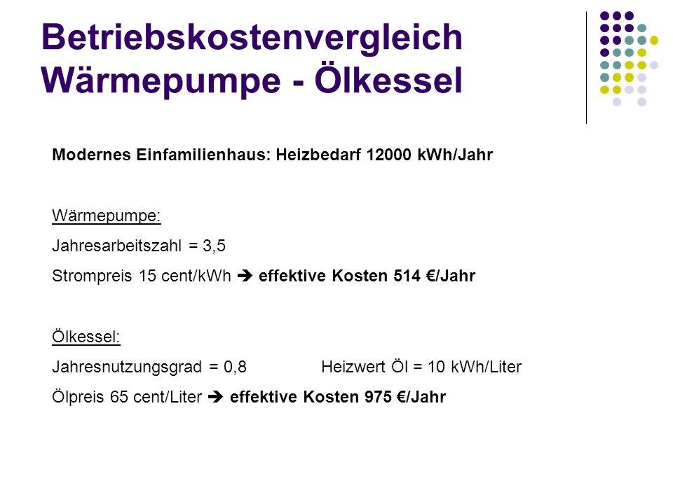 Betriebskostenvergleich Wärmepumpe - Ölkessel