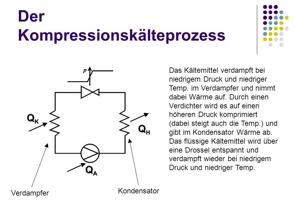Der Kompressionskälteprozess