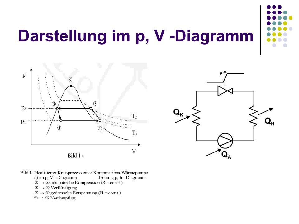 Darstellung im p, V -Diagramm