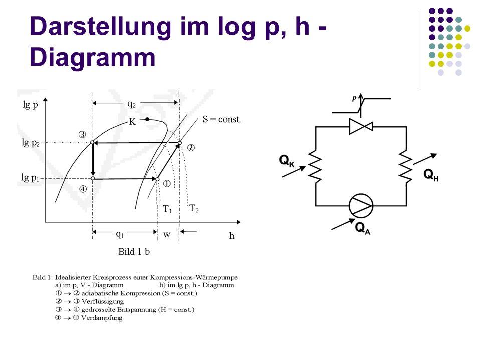Darstellung im log p, h -Diagramm