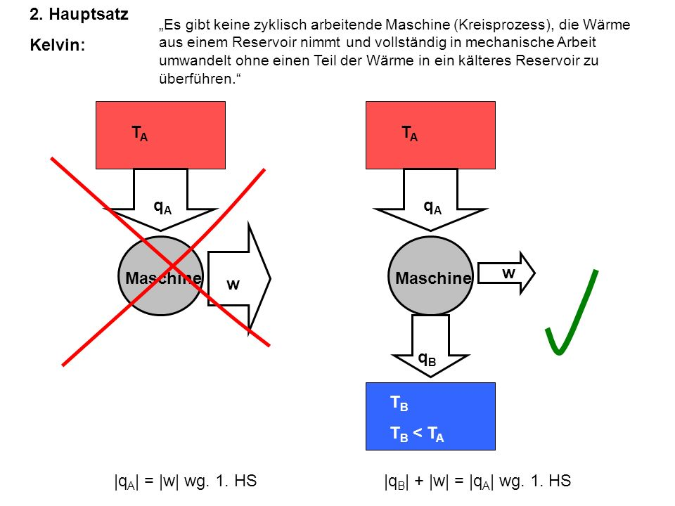 2. Hauptsatz Kelvin: TA qA Maschine w TA TB TB < TA qB Maschine w