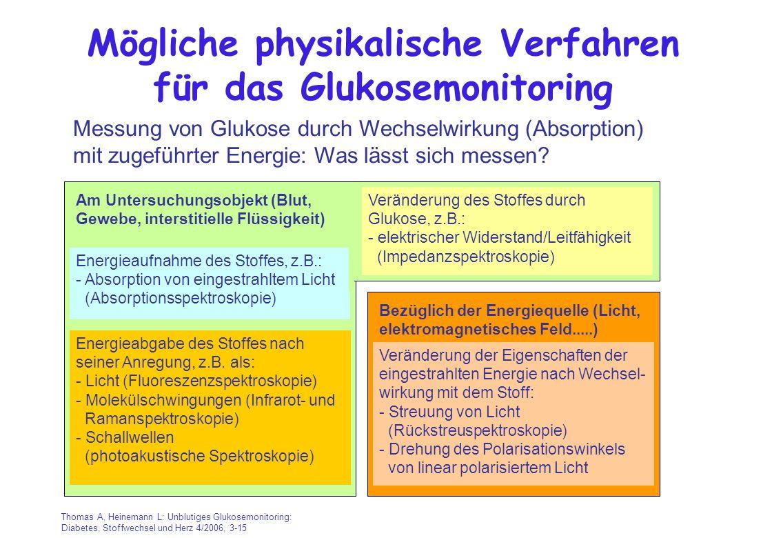 Mögliche physikalische Verfahren für das Glukosemonitoring