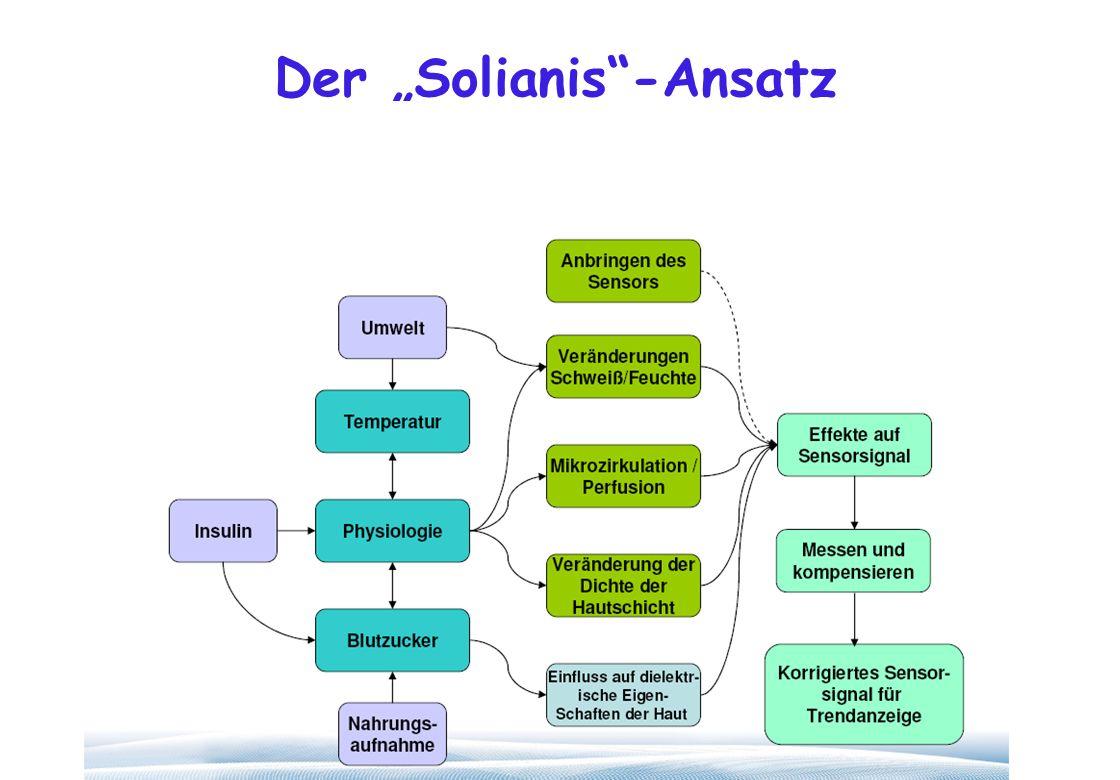 """Der """"Solianis -Ansatz"""