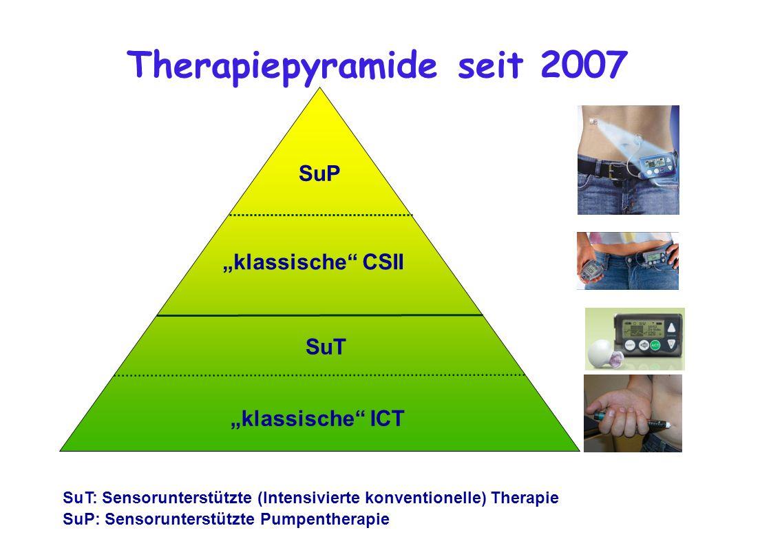 Therapiepyramide seit 2007