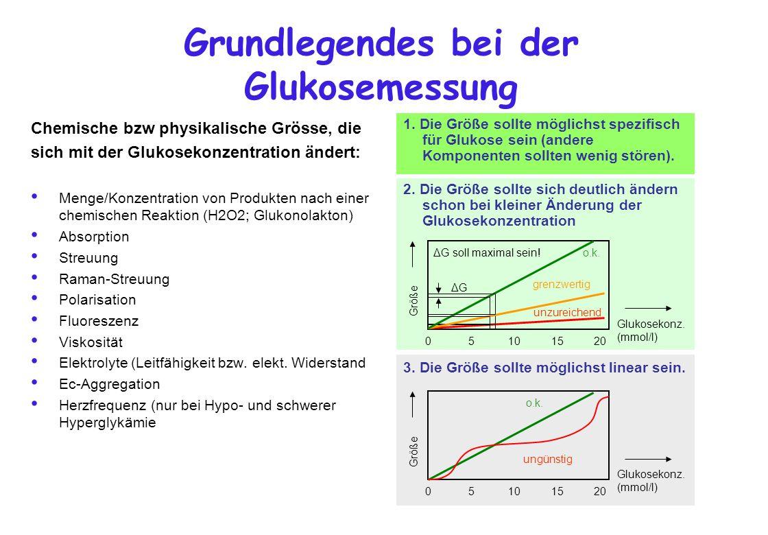 Grundlegendes bei der Glukosemessung