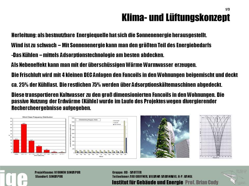 Das Kühlen – mittels Adsorptionstechnologie am besten abdecken.
