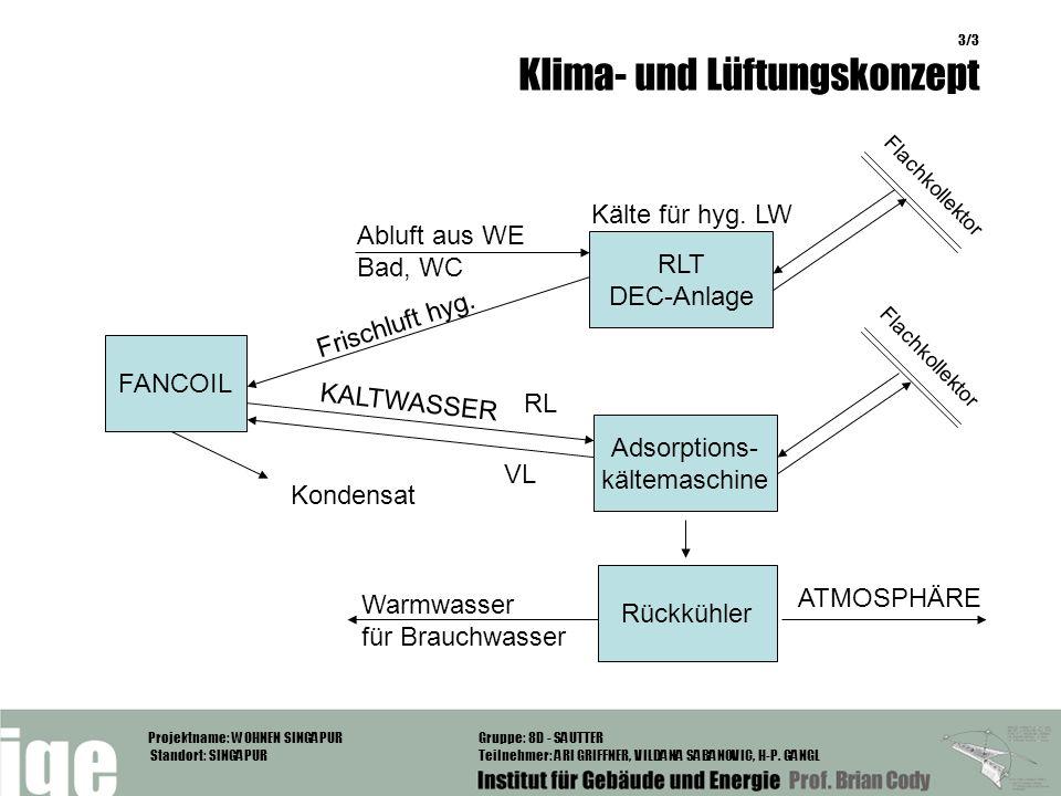 Kälte für hyg. LW Abluft aus WE Bad, WC RLT DEC-Anlage Frischluft hyg.