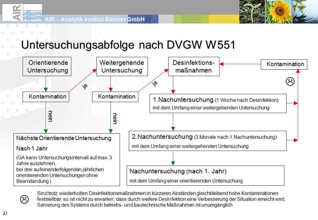 Untersuchungsabfolge nach DVGW W551