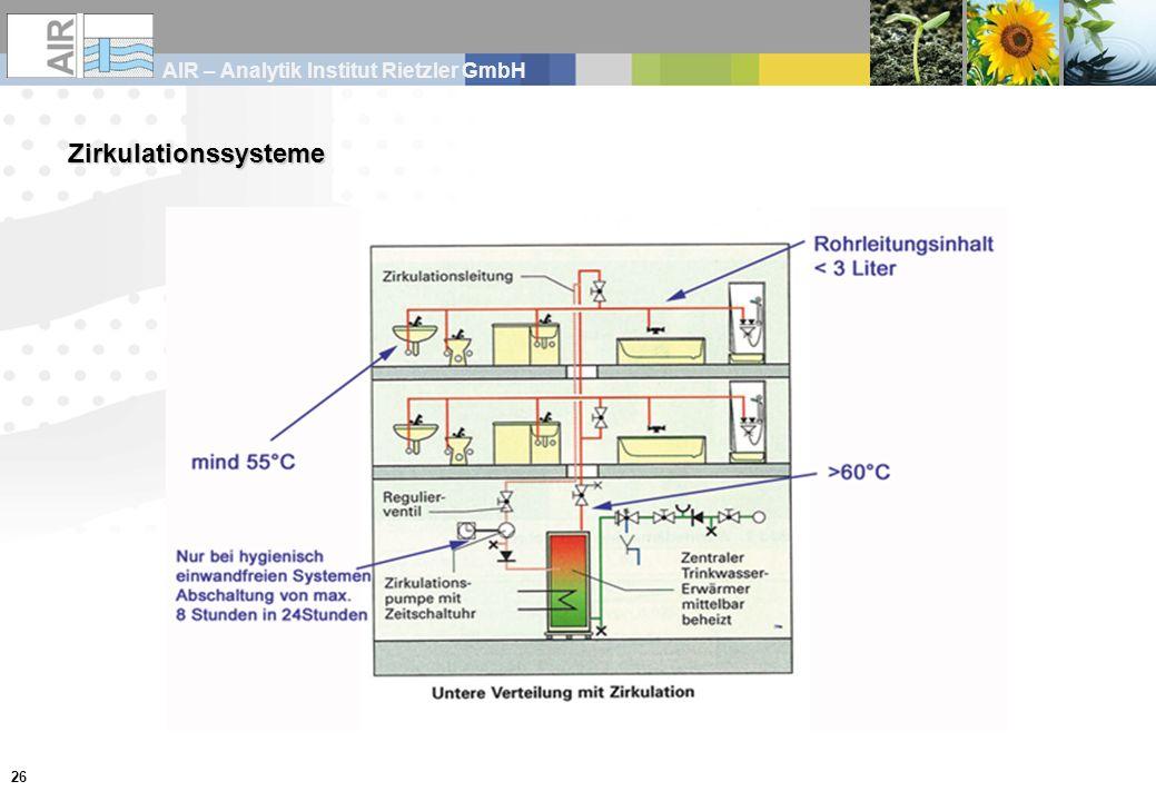 Zirkulationssysteme