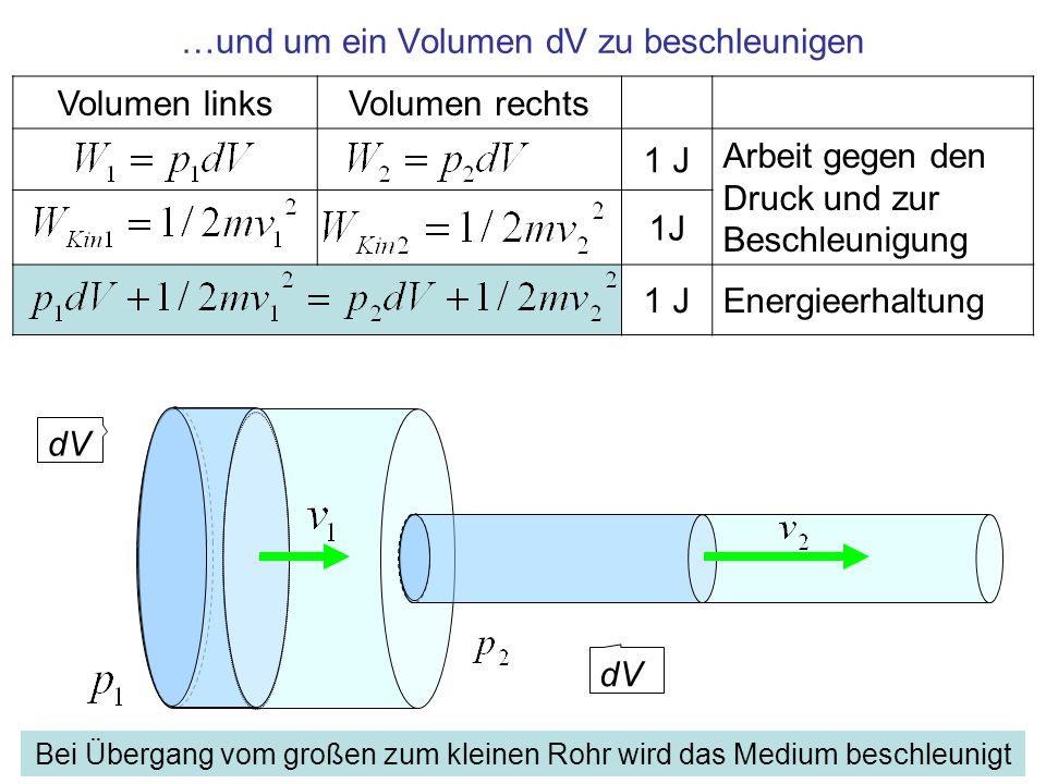 …und um ein Volumen dV zu beschleunigen