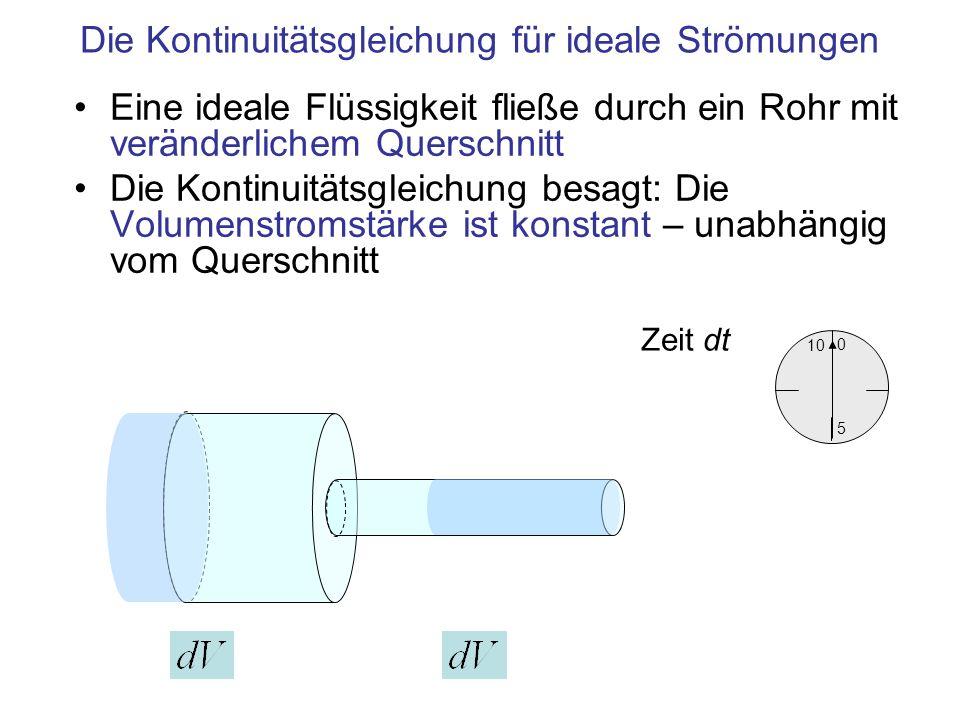 Die Kontinuitätsgleichung für ideale Strömungen