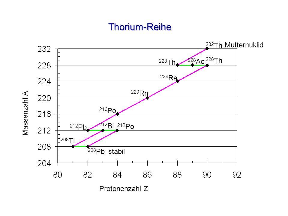Thorium-Reihe 232Th Mutternuklid 228Th 228Ac 228Th 224Ra Massenzahl A