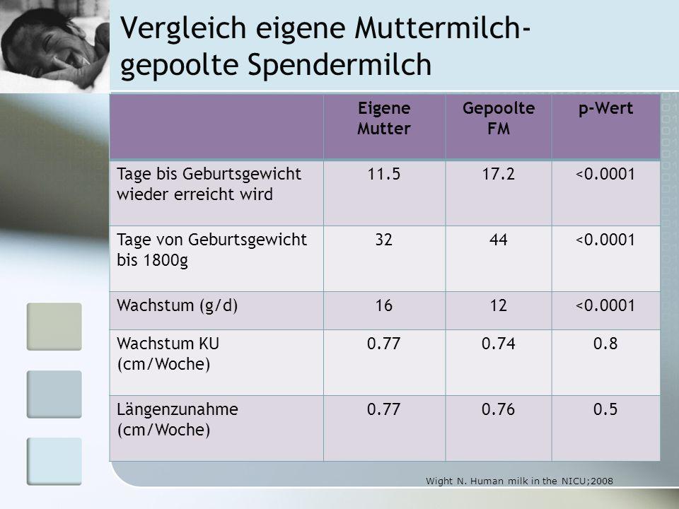 Vergleich eigene Muttermilch- gepoolte Spendermilch