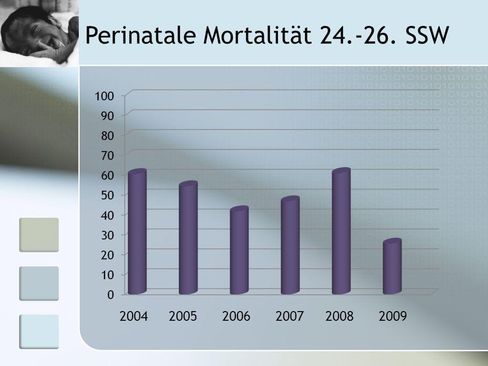 Perinatale Mortalität 24.-26. SSW