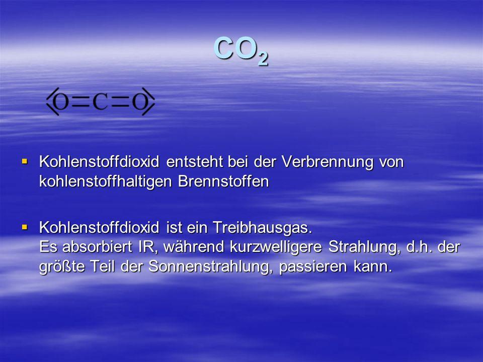 CO2 Kohlenstoffdioxid entsteht bei der Verbrennung von kohlenstoffhaltigen Brennstoffen.