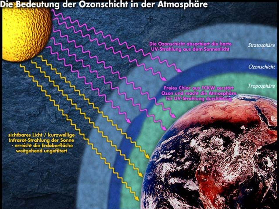Ozonloch Ozon, welches in der Stratosphäre gebildet wird, ist für uns lebenswichtig. Es absorbiert teilweise die UV-Strahlung der Sonne.