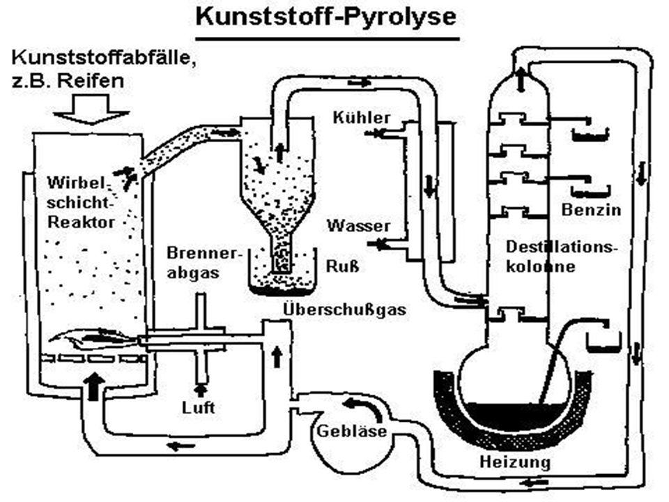 Plasma-Ultrahochtemperatur-Reaktor / Pyrolyseanlage