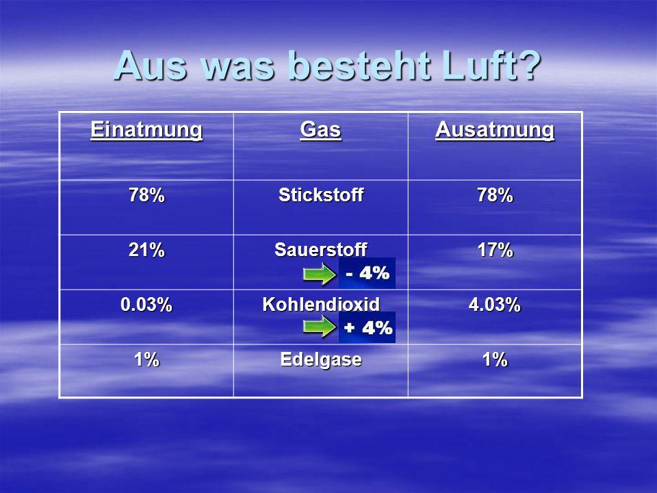 Aus was besteht Luft Einatmung Gas Ausatmung 78% Stickstoff 21%
