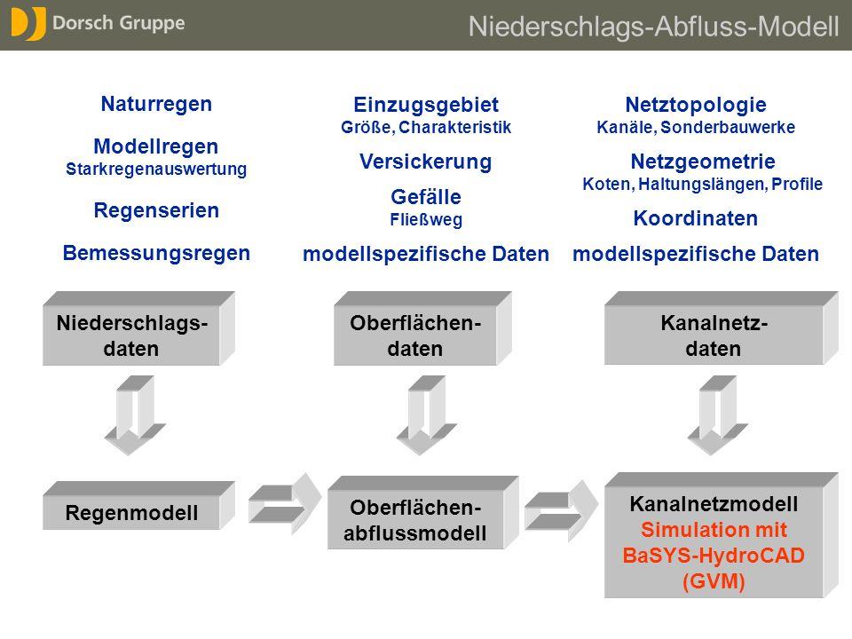 Niederschlags-Abfluss-Modell