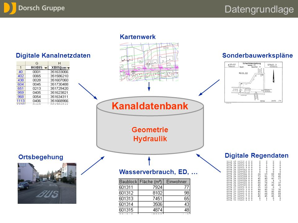Datengrundlage Kanaldatenbank Geometrie Hydraulik Kartenwerk