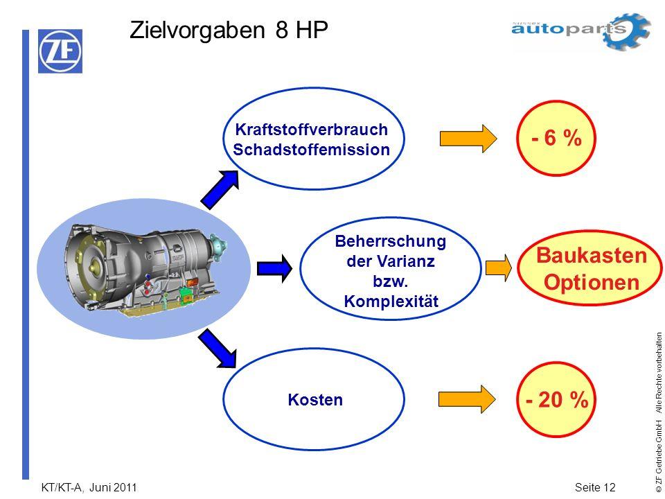 Kraftstoffverbrauch Schadstoffemission