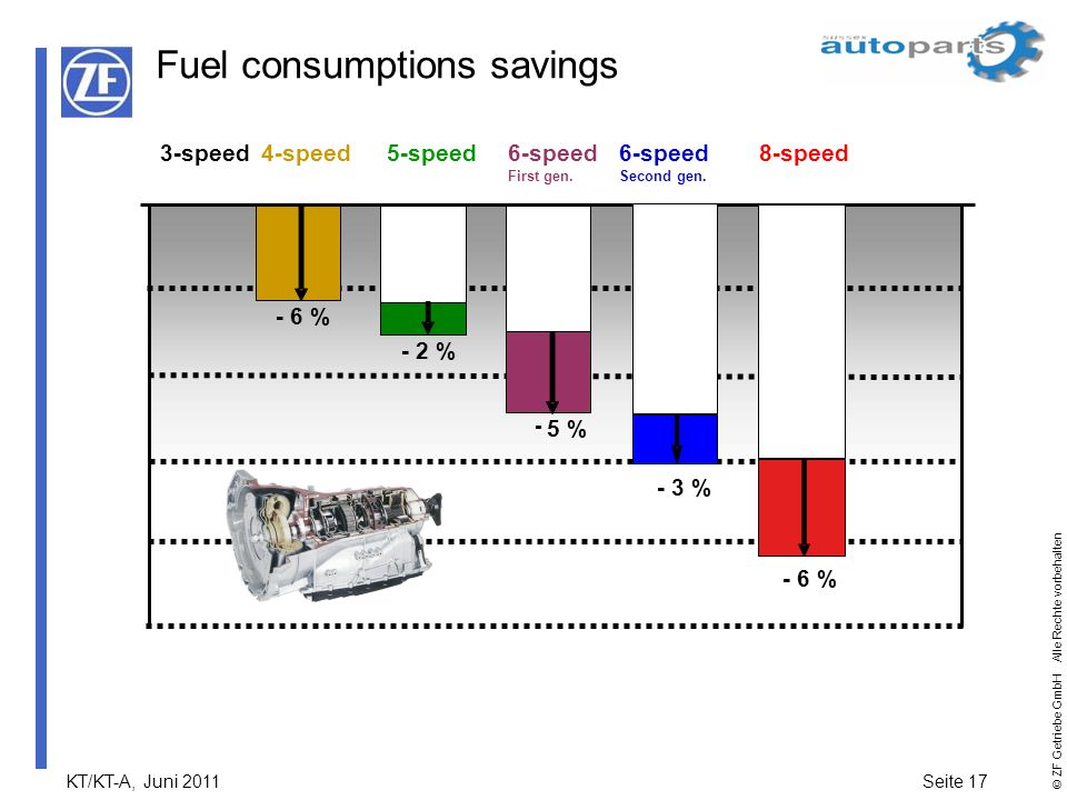 Fuel consumptions savings