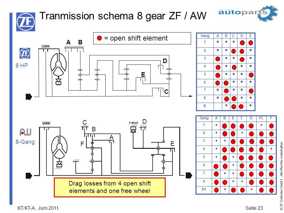 Tranmission schema 8 gear ZF / AW