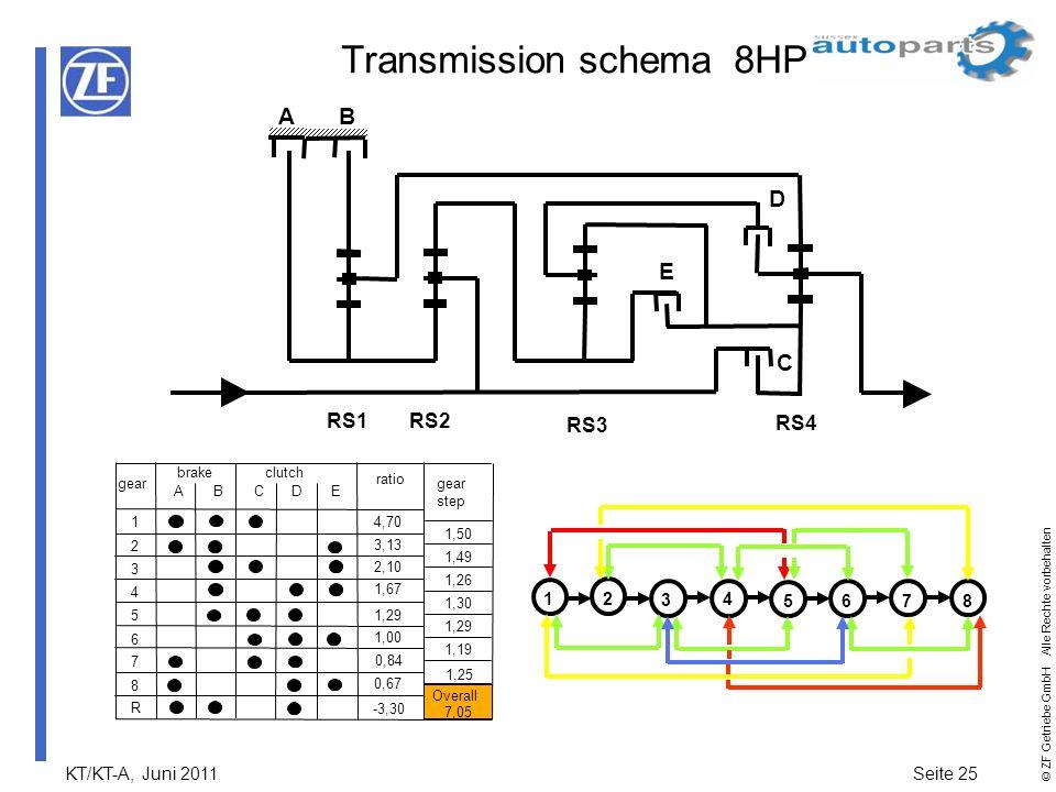 Transmission schema 8HP