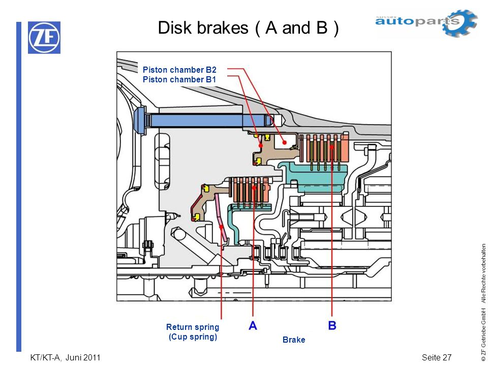 Disk brakes ( A and B ) Piston chamber B2 Piston chamber B1