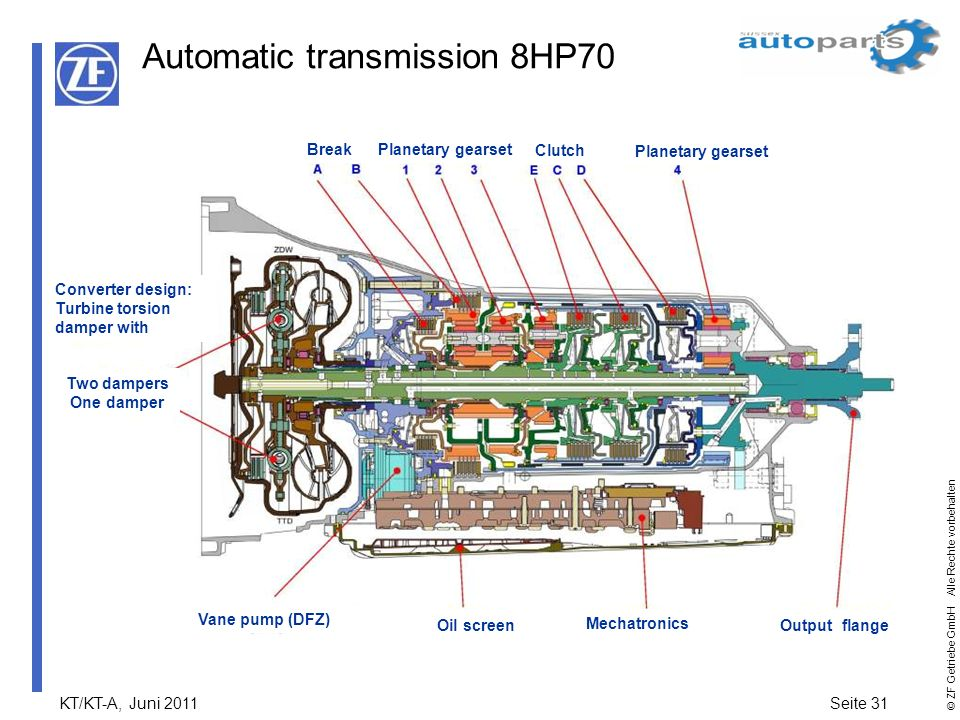 Automatic transmission 8HP70