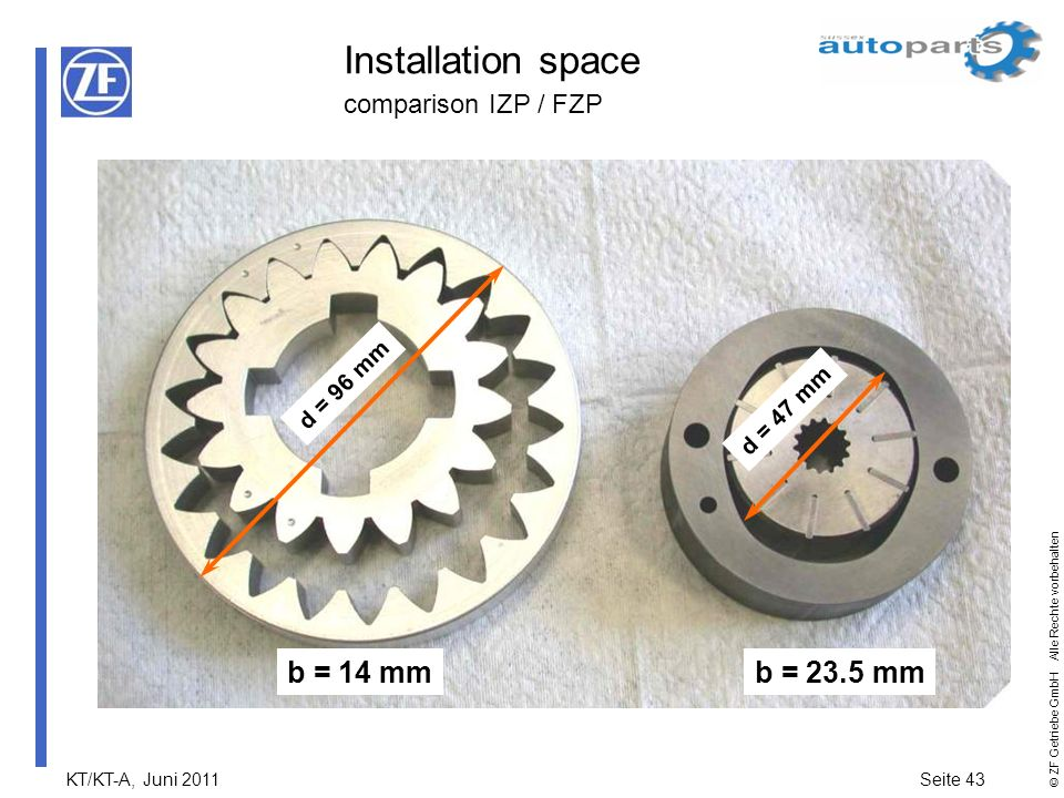 Installation space comparison IZP / FZP