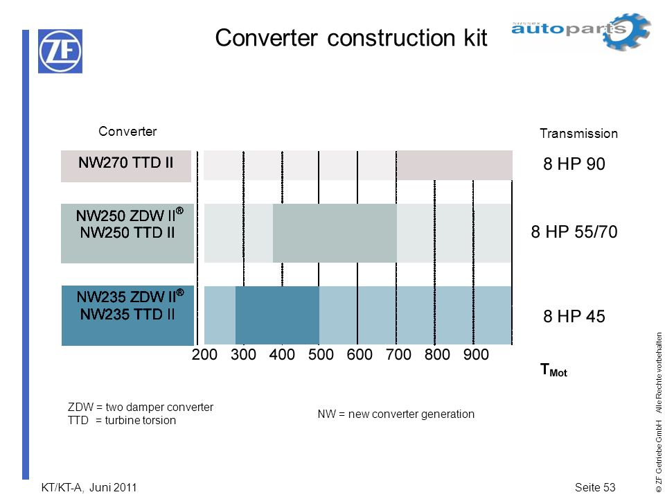 Converter construction kit