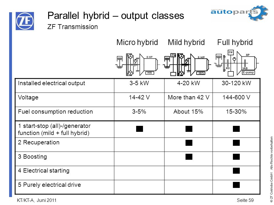 Parallel hybrid – output classes ZF Transmission