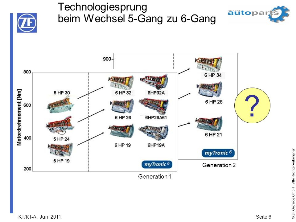 Technologiesprung beim Wechsel 5-Gang zu 6-Gang