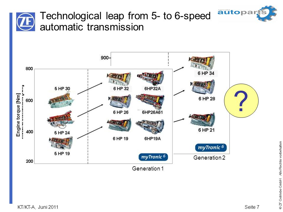 Technological leap from 5- to 6-speed automatic transmission
