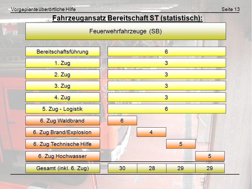 Fahrzeugansatz Bereitschaft ST (statistisch):