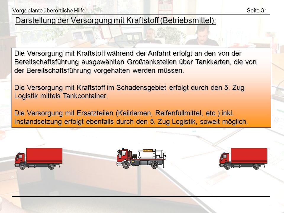 Darstellung der Versorgung mit Kraftstoff (Betriebsmittel):